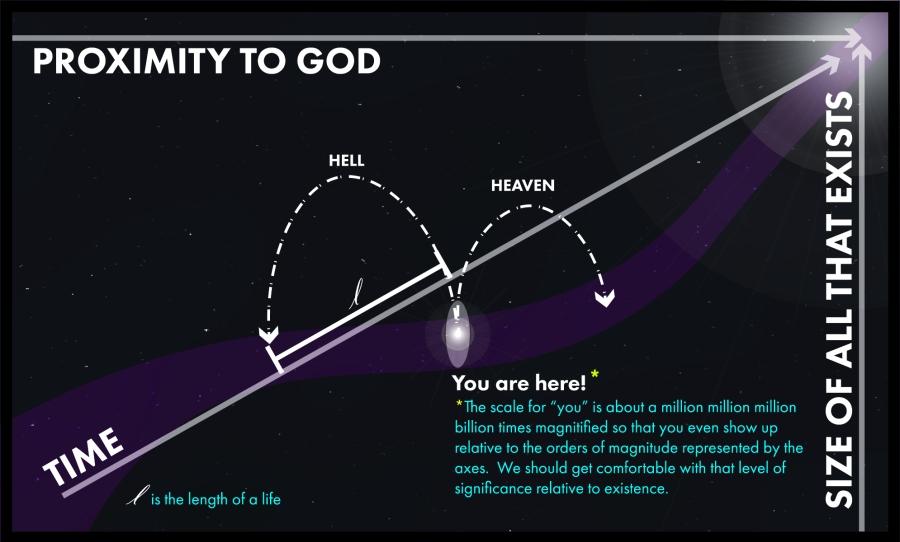 Proximity to God